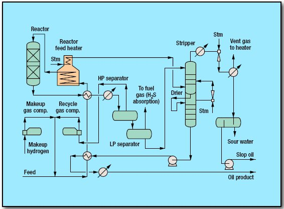 pic1 67 - Hydrofinishing/hydrotreating Process by Uhde