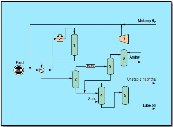 pic1 71 - Lube Hydrotreating Hy-Raff Process by Bechtel