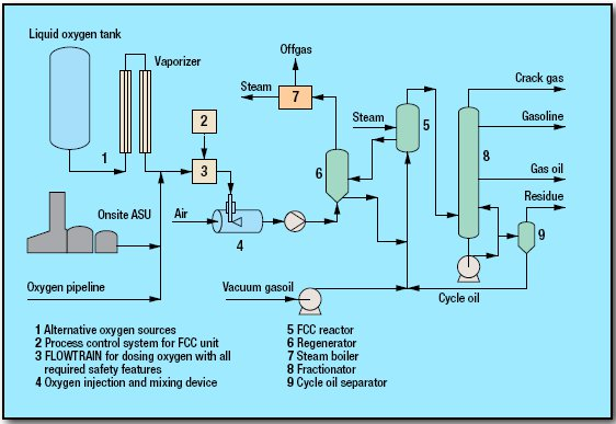 pic1 80 - Oxygen Enrichment for FCC Units Process by Linde AG
