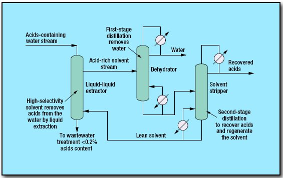 pic1 81 - Carboxylic Acid Recovery Process by GTC Technology