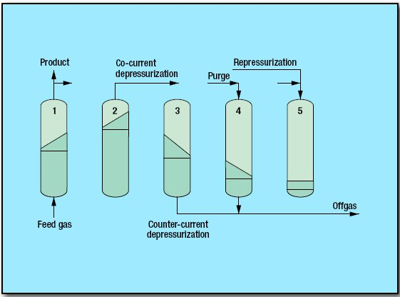 pic1 87 - Treating Pressure Swing Adsorption Process by UOP