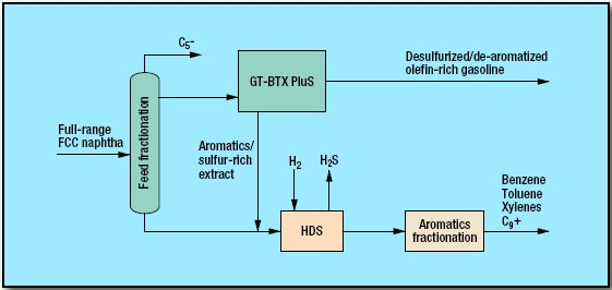 pic1 - Desulfurization Process by GTC Technology